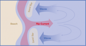 Diagram representing what might be a 'perfect' rip current.